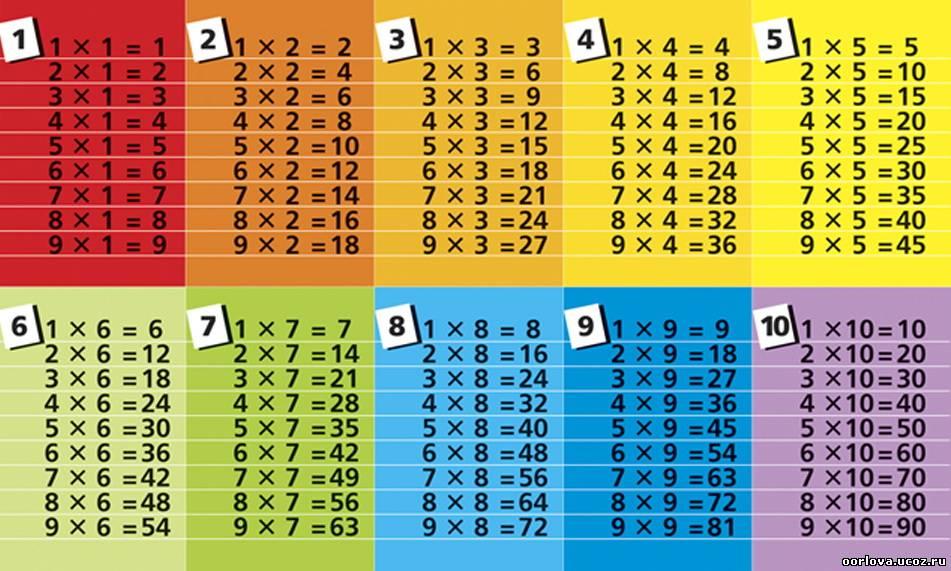 Узорова табличное умножение и деление